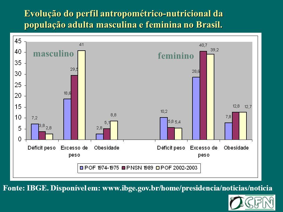 Evolução do perfil antropométrico-nutricional da população adulta masculina e feminina no Brasil.