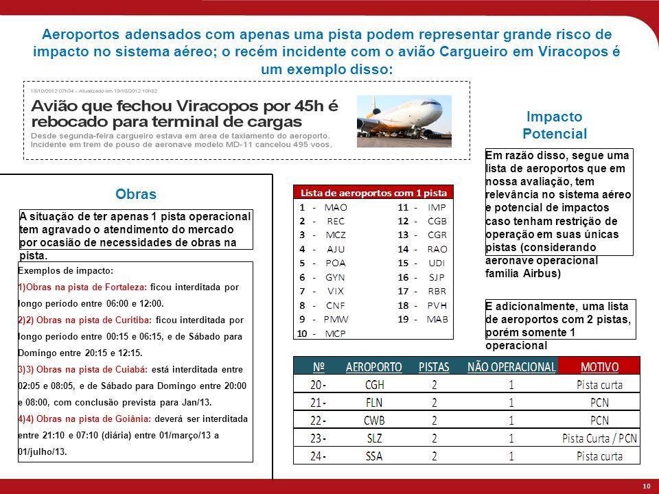 Aeroportos adensados com apenas uma pista podem representar grande risco de impacto no sistema aéreo; o recém incidente com o avião Cargueiro em Viracopos é um exemplo disso: