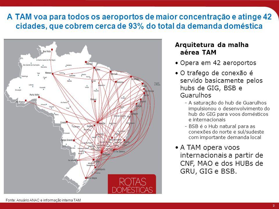 A TAM voa para todos os aeroportos de maior concentração e atinge 42 cidades, que cobrem cerca de 93% do total da demanda doméstica