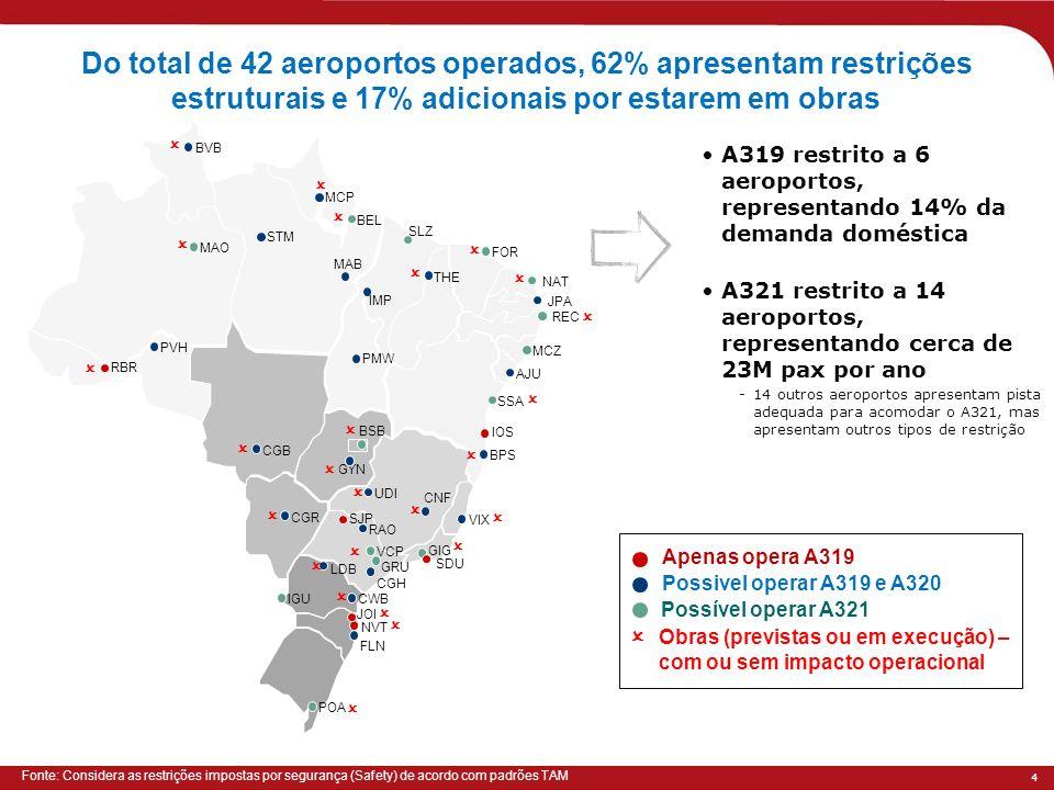 Do total de 42 aeroportos operados, 62% apresentam restrições estruturais e 17% adicionais por estarem em obras