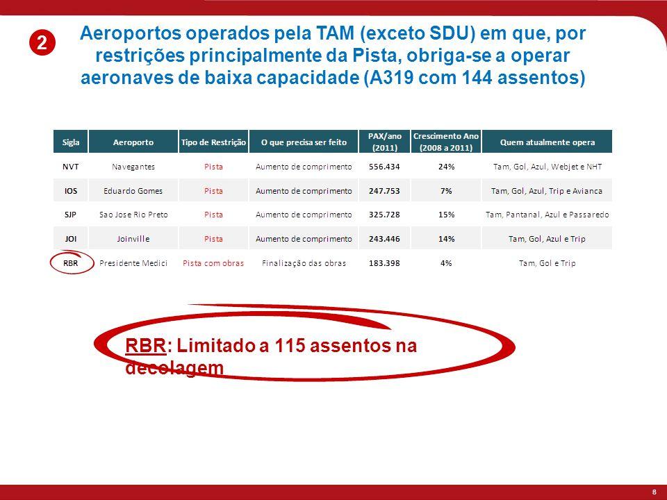 Aeroportos operados pela TAM (exceto SDU) em que, por restrições principalmente da Pista, obriga-se a operar aeronaves de baixa capacidade (A319 com 144 assentos)