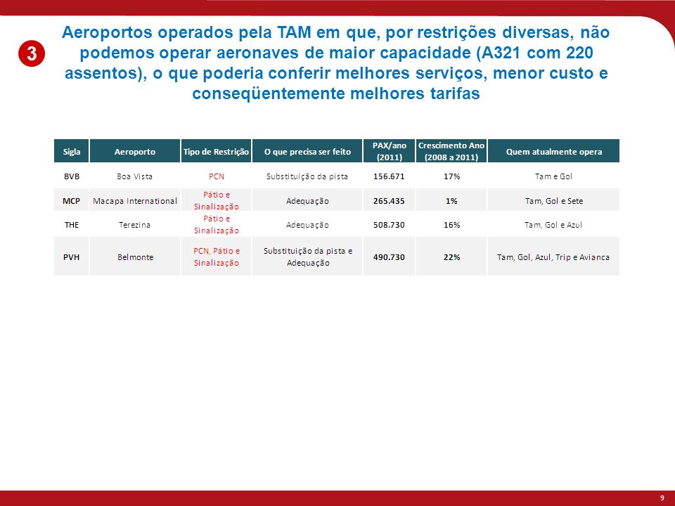 Aeroportos operados pela TAM em que, por restrições diversas, não podemos operar aeronaves de maior capacidade (A321 com 220 assentos), o que poderia conferir melhores serviços, menor custo e conseqüentemente melhores tarifas