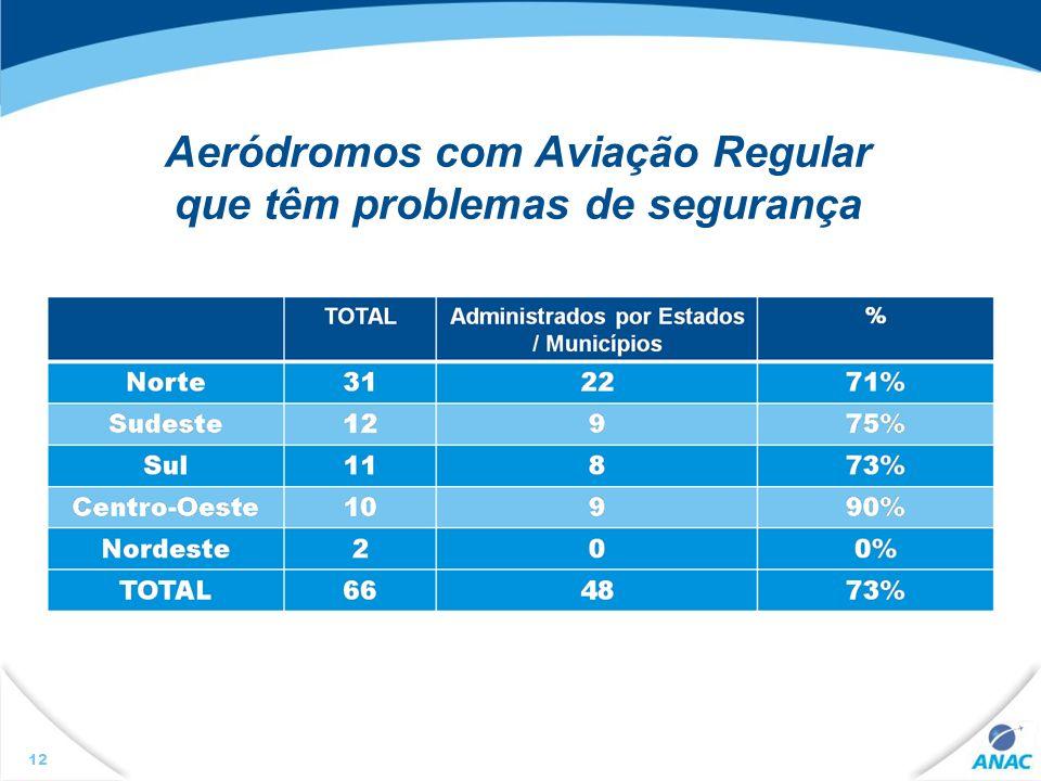 Aeródromos com Aviação Regular que têm problemas de segurança