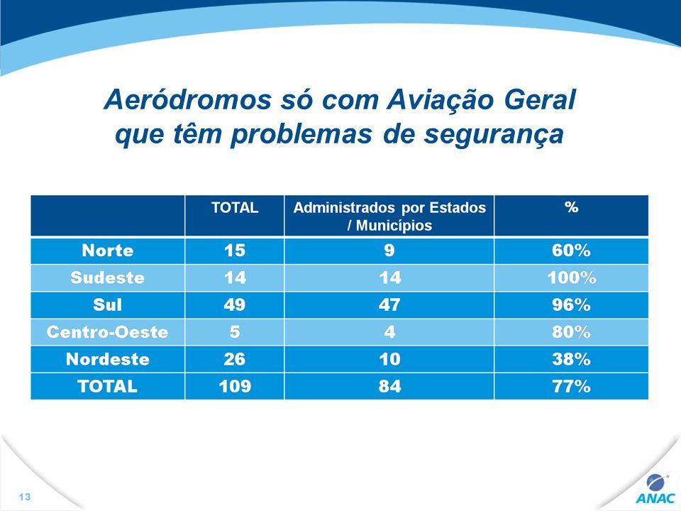 Aeródromos só com Aviação Geral que têm problemas de segurança