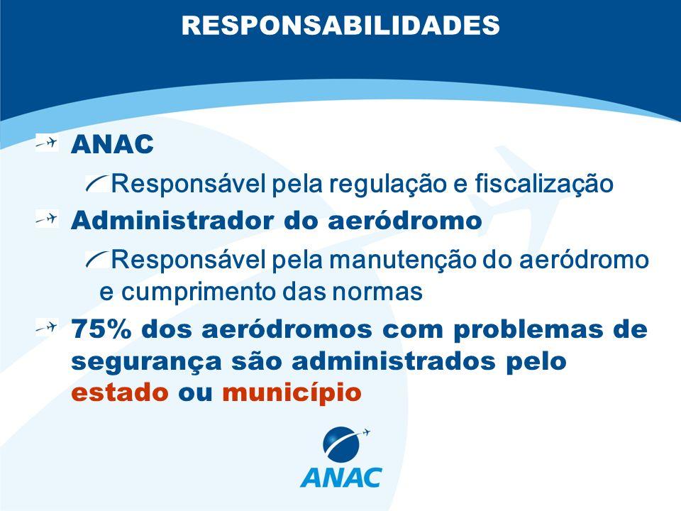 RESPONSABILIDADES ANAC. Responsável pela regulação e fiscalização. Administrador do aeródromo.