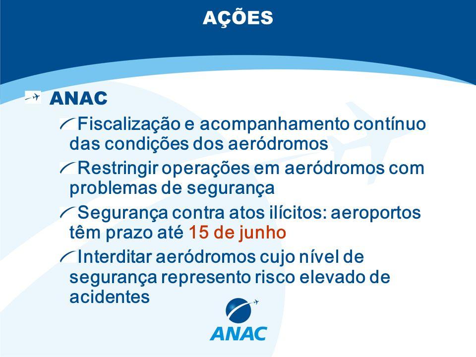 AÇÕES ANAC. Fiscalização e acompanhamento contínuo das condições dos aeródromos. Restringir operações em aeródromos com problemas de segurança.