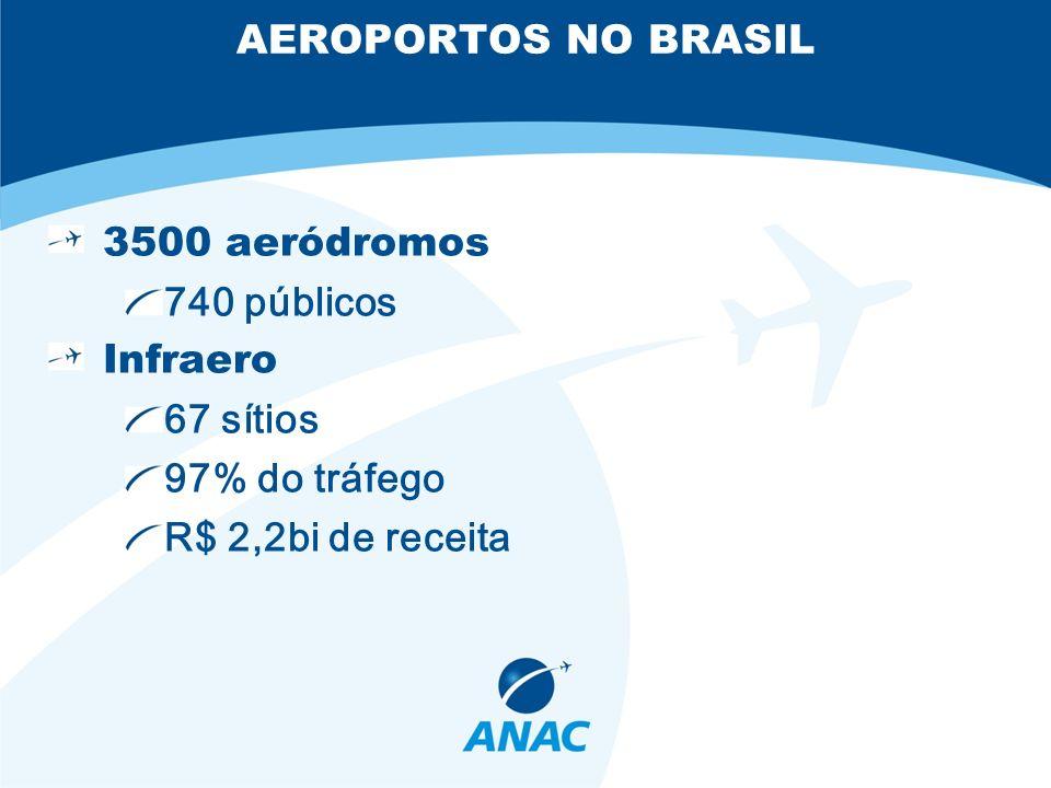 AEROPORTOS NO BRASIL 3500 aeródromos. 740 públicos.