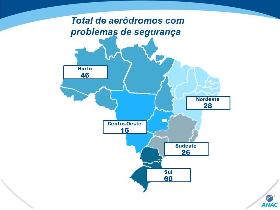 Total de aeródromos com problemas de segurança