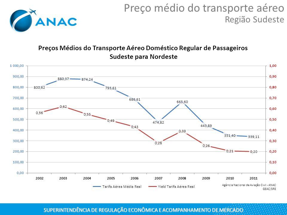 SUPERINTENDÊNCIA DE REGULAÇÃO ECONÔMICA E ACOMPANHAMENTO DE MERCADO
