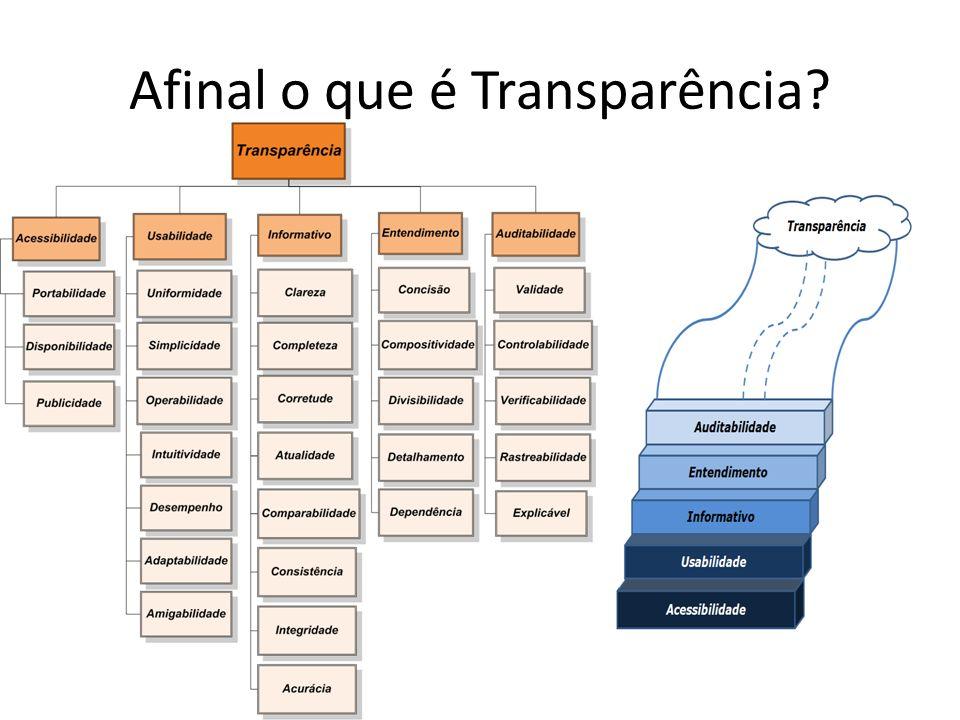 Afinal o que é Transparência