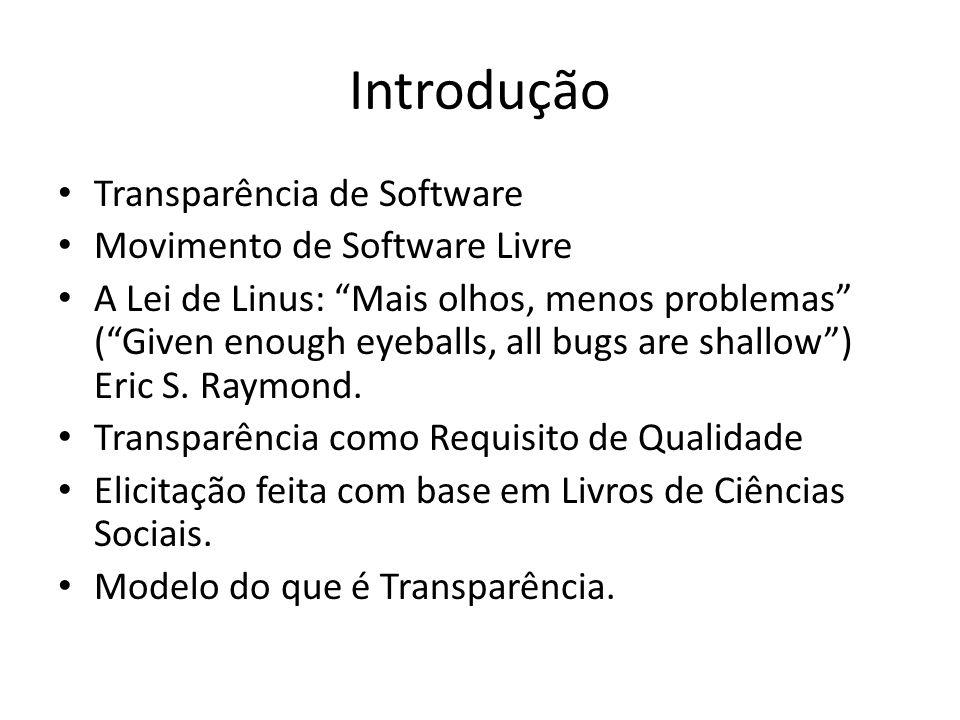Introdução Transparência de Software Movimento de Software Livre