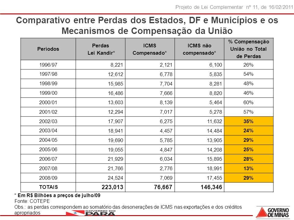 % Compensação União no Total de Perdas