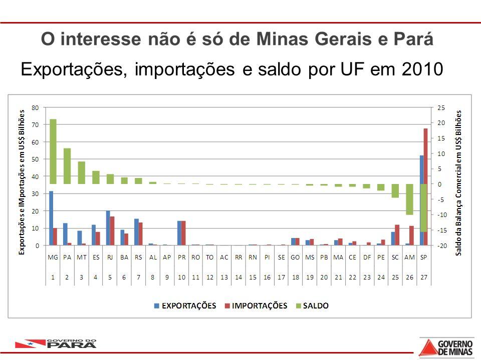 Exportações, importações e saldo por UF em 2010
