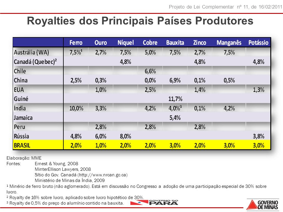 Royalties dos Principais Países Produtores