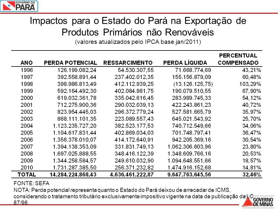 Impactos para o Estado do Pará na Exportação de Produtos Primários não Renováveis (valores atualizados pelo IPCA base jan/2011)