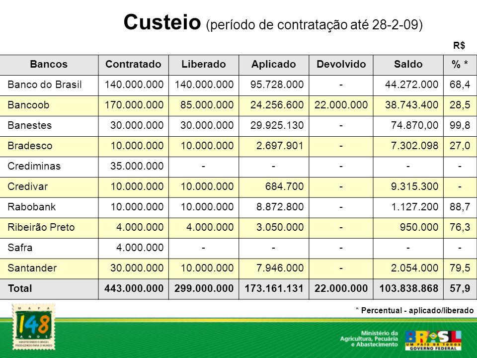 Custeio (período de contratação até 28-2-09)