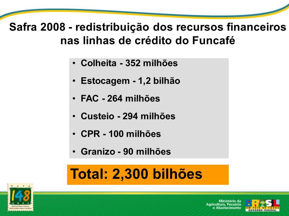 Safra 2008 - redistribuição dos recursos financeiros nas linhas de crédito do Funcafé