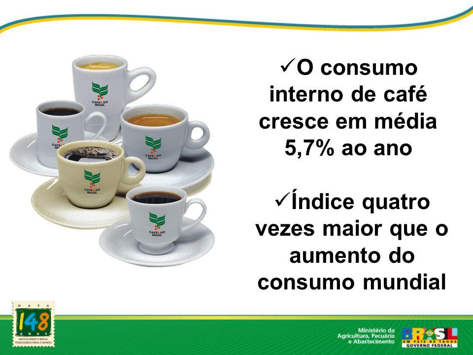 O consumo interno de café cresce em média 5,7% ao ano