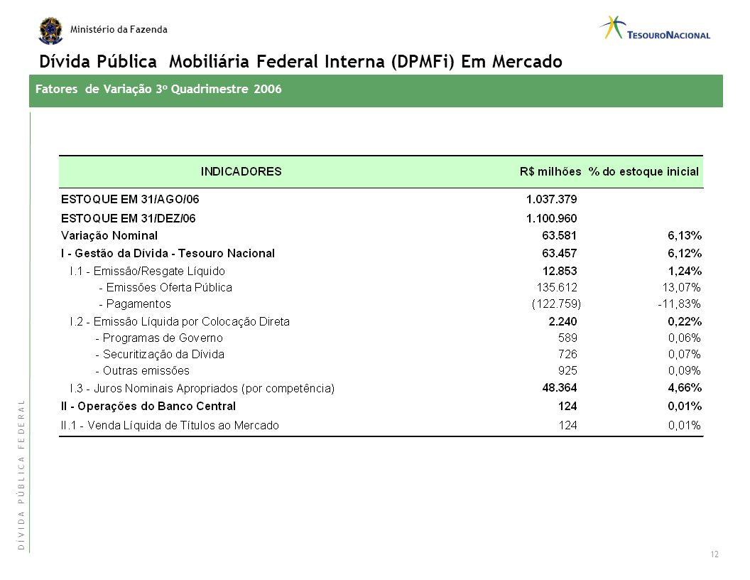 Dívida Pública Mobiliária Federal Interna (DPMFi) Em Mercado