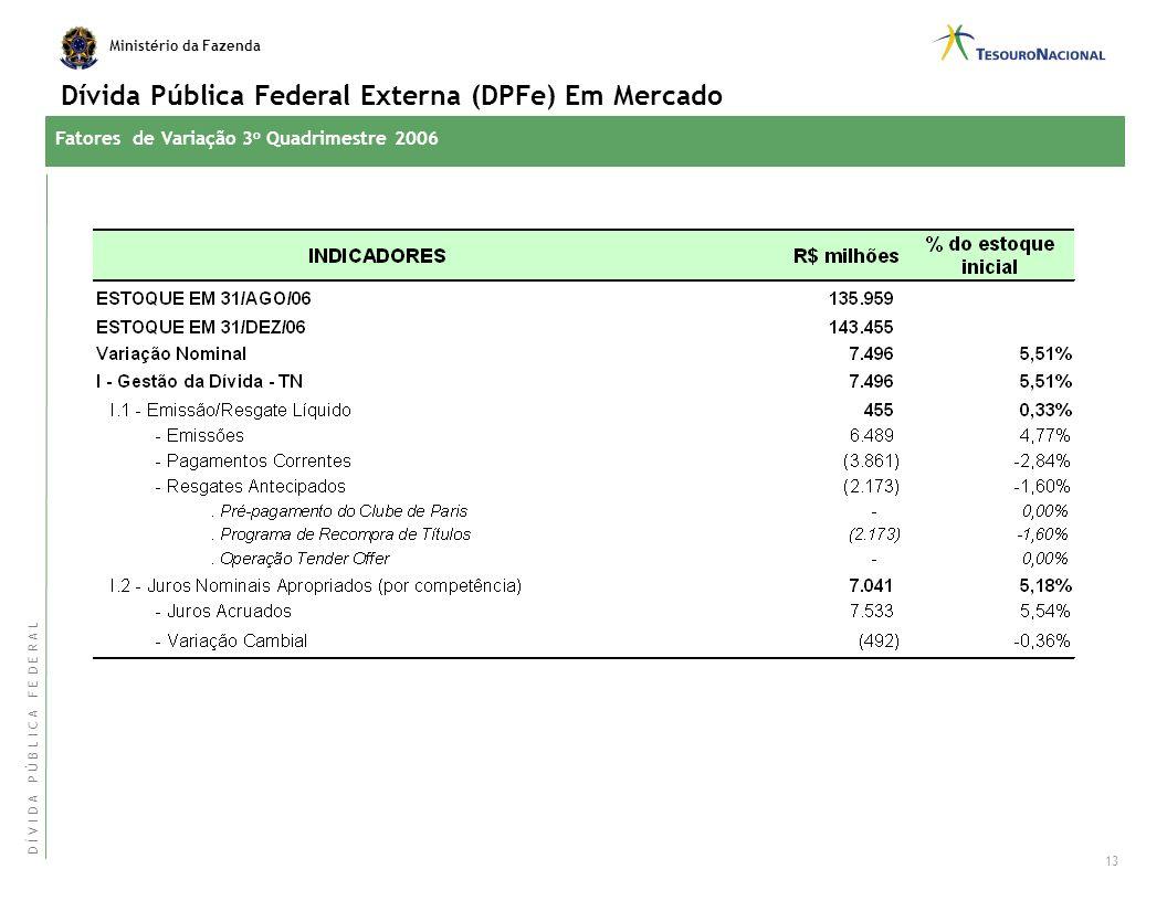 Dívida Pública Federal Externa (DPFe) Em Mercado