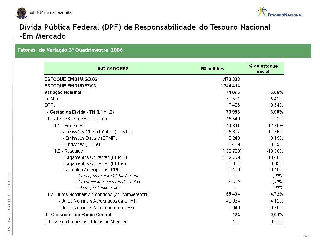 Dívida Pública Federal (DPF) de Responsabilidade do Tesouro Nacional