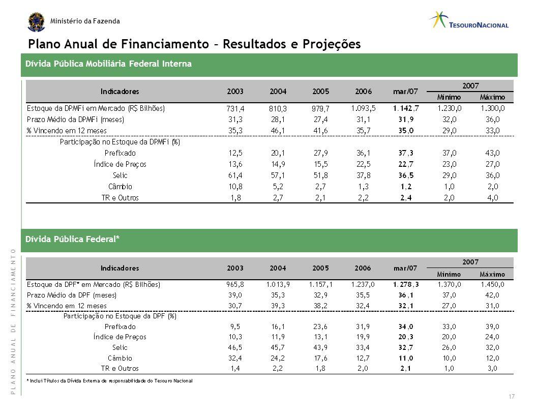 Plano Anual de Financiamento – Resultados e Projeções