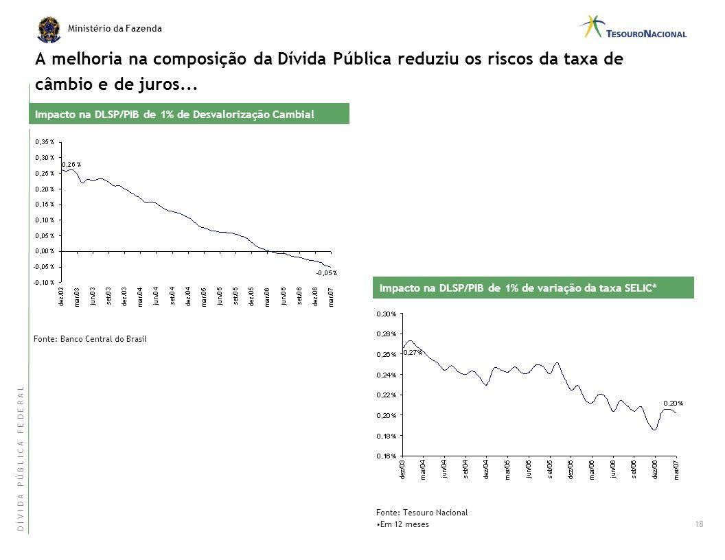 A melhoria na composição da Dívida Pública reduziu os riscos da taxa de câmbio e de juros...
