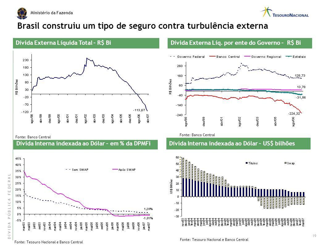 Brasil construiu um tipo de seguro contra turbulência externa