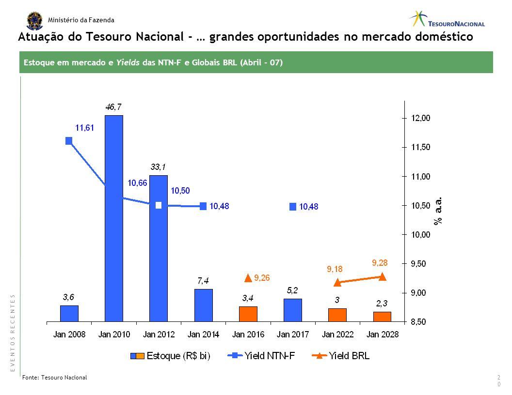 Atuação do Tesouro Nacional - … grandes oportunidades no mercado doméstico
