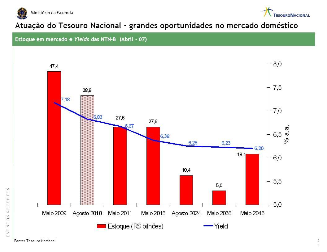 Atuação do Tesouro Nacional - grandes oportunidades no mercado doméstico