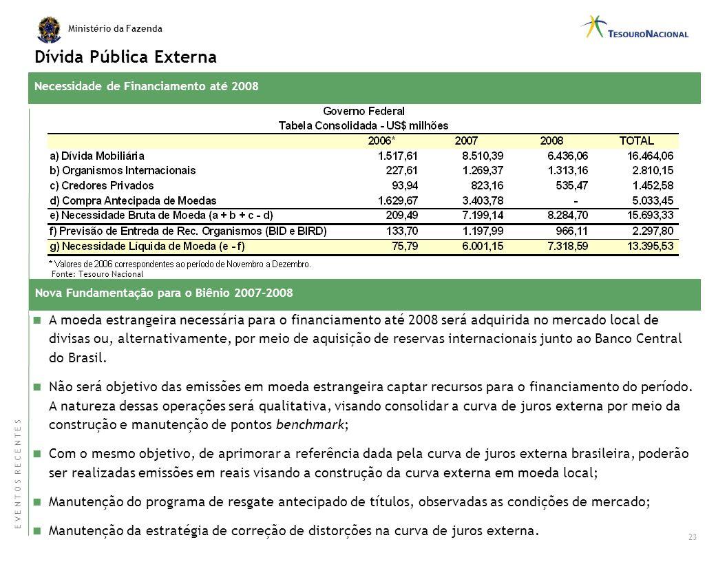 Dívida Pública Externa