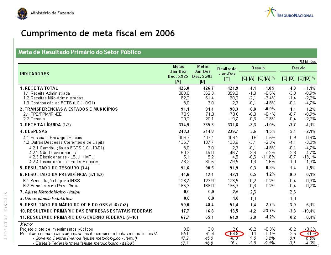Cumprimento de meta fiscal em 2006