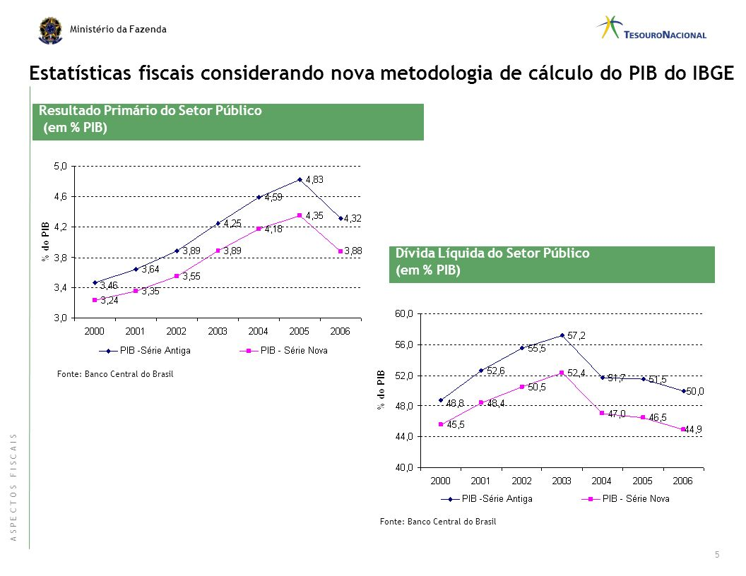 Estatísticas fiscais considerando nova metodologia de cálculo do PIB do IBGE
