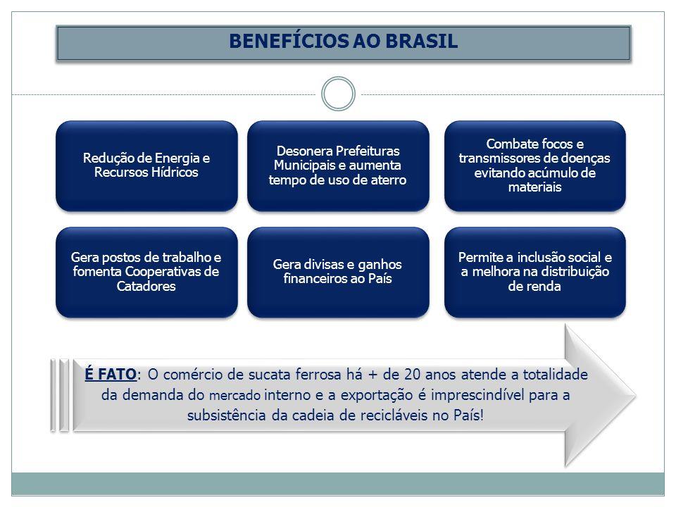 BENEFÍCIOS AO BRASIL Redução de Energia e Recursos Hídricos. Desonera Prefeituras Municipais e aumenta tempo de uso de aterro.