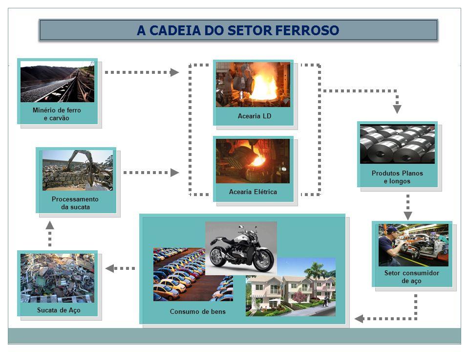 A CADEIA DO SETOR FERROSO