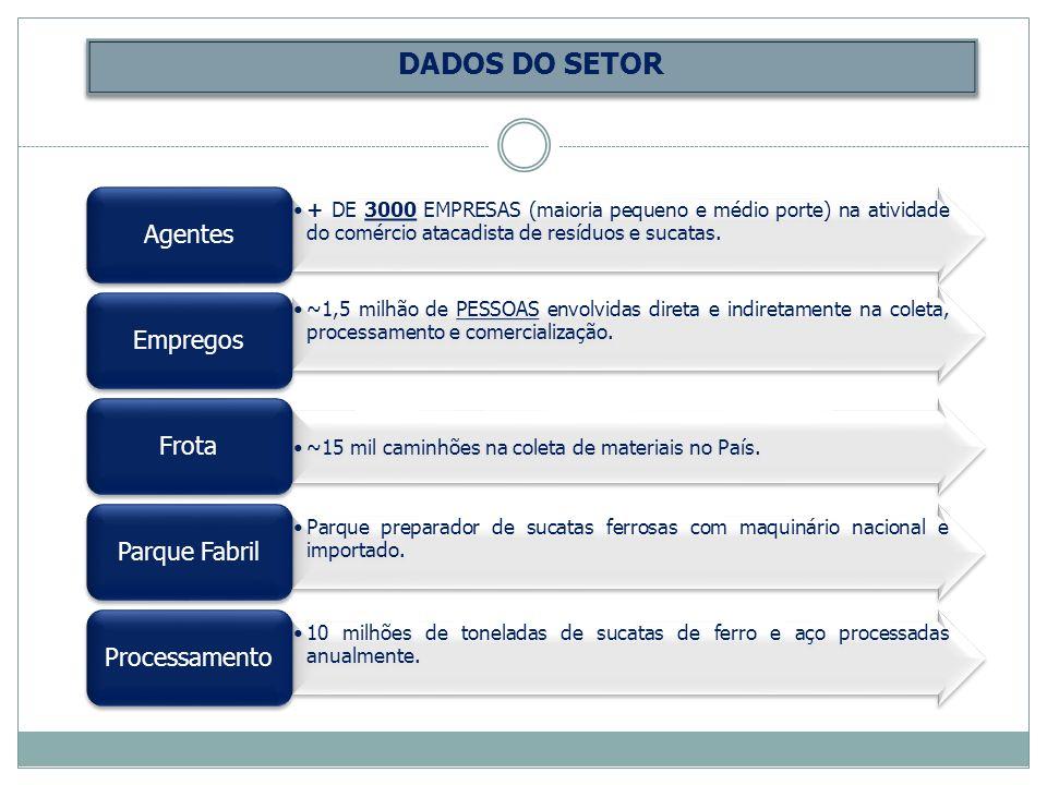 DADOS DO SETOR Agentes Empregos Frota Parque Fabril Processamento