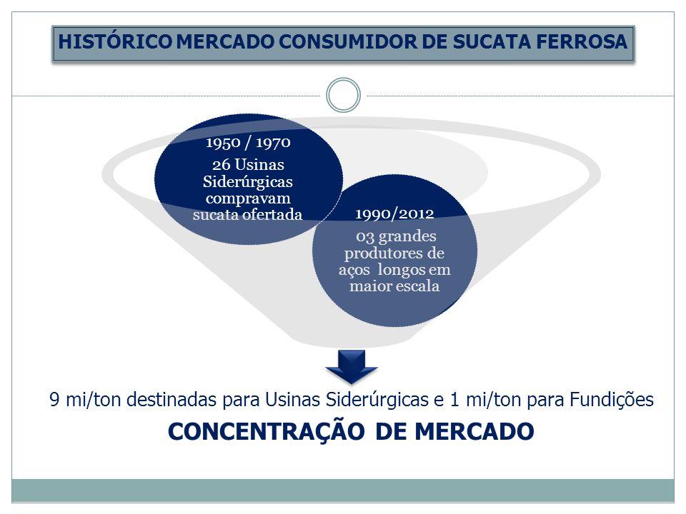 HISTÓRICO MERCADO CONSUMIDOR DE SUCATA FERROSA