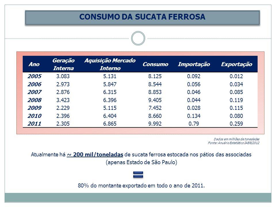 CONSUMO DA SUCATA FERROSA Aquisição Mercado Interno