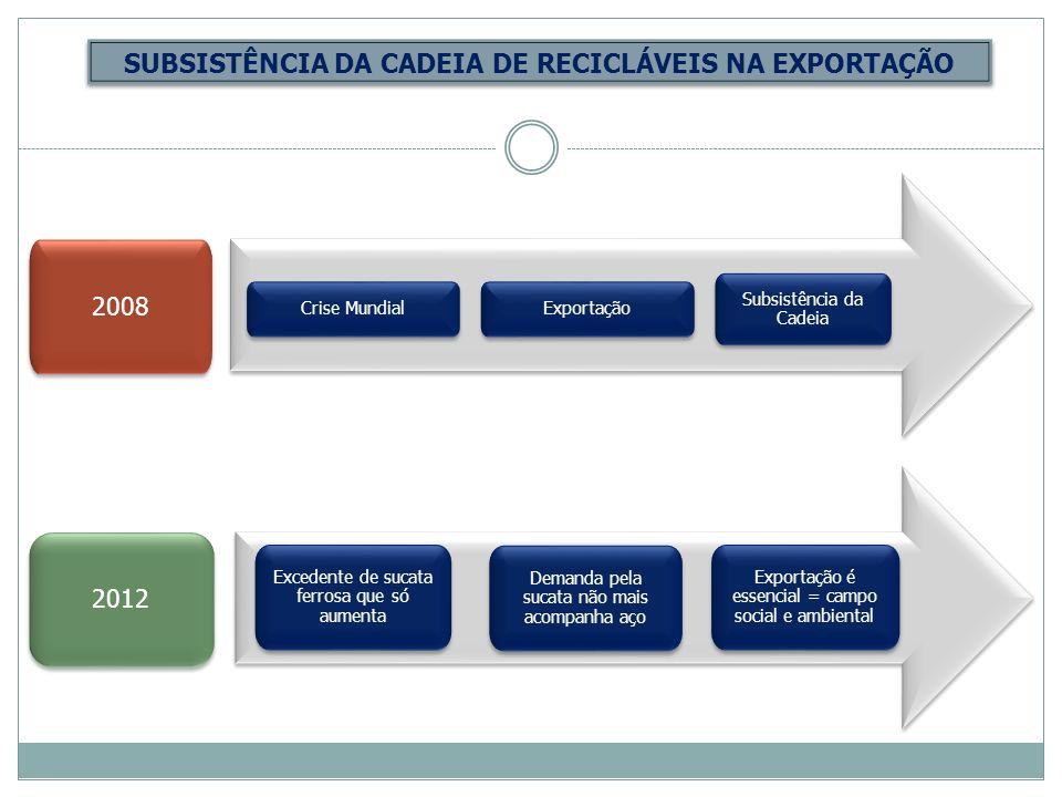 SUBSISTÊNCIA DA CADEIA DE RECICLÁVEIS NA EXPORTAÇÃO