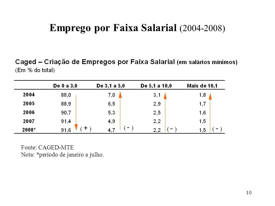 Emprego por Faixa Salarial (2004-2008)