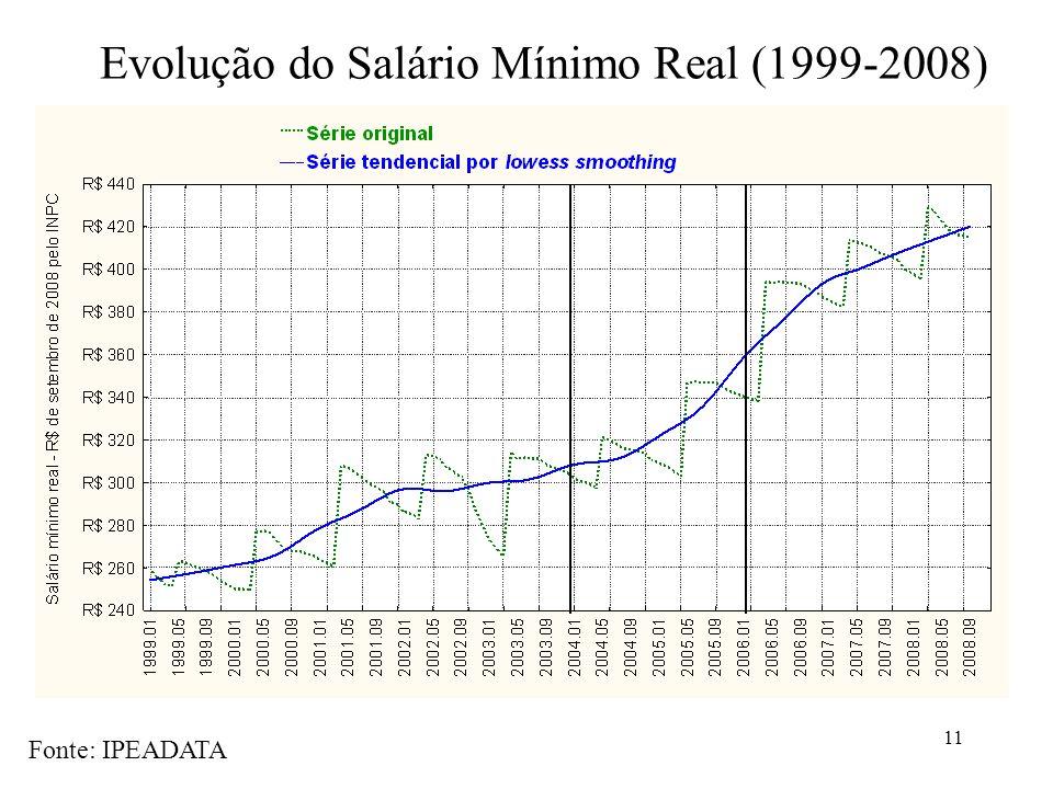 Evolução do Salário Mínimo Real (1999-2008)
