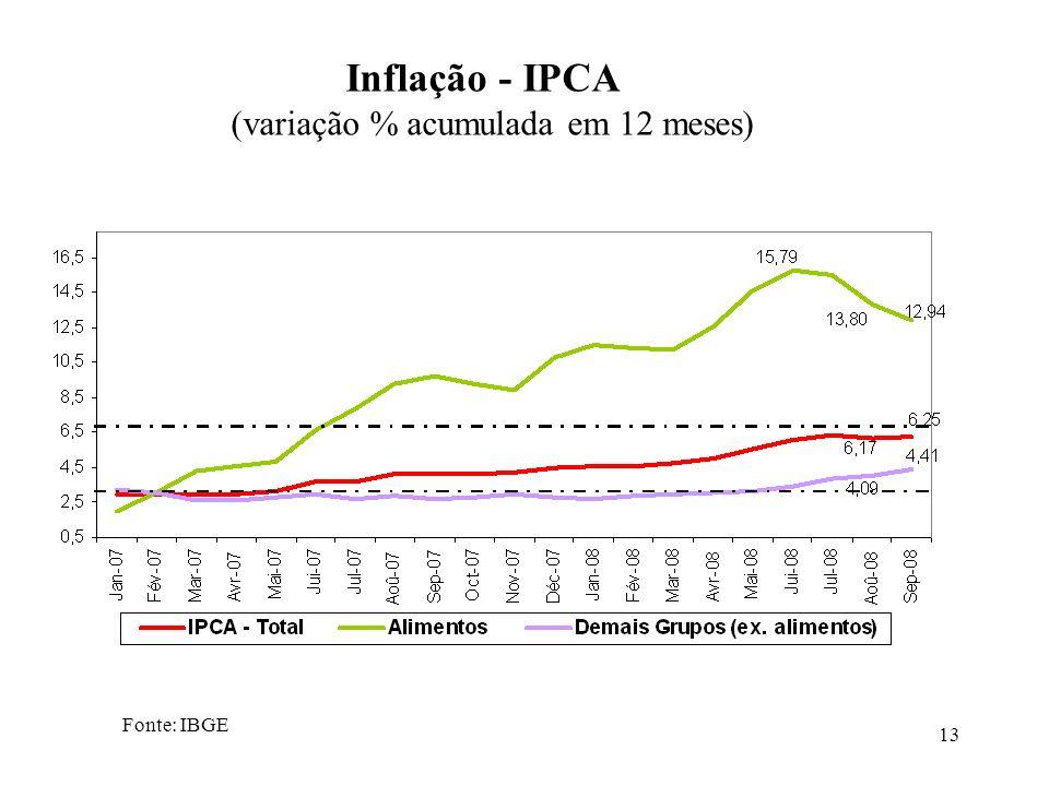 (variação % acumulada em 12 meses)