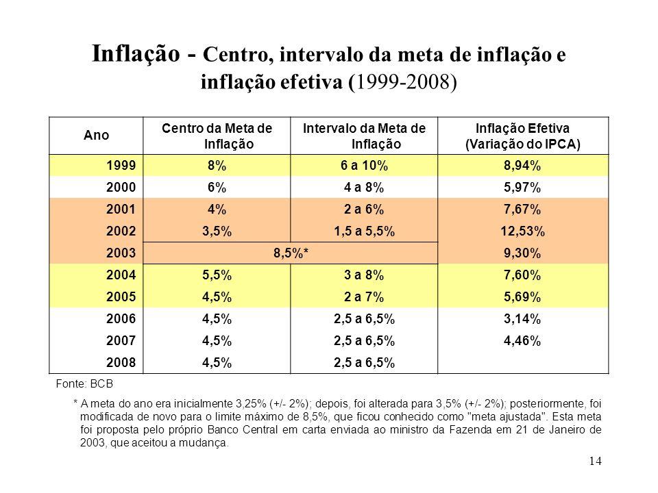 Centro da Meta de Inflação Intervalo da Meta de Inflação