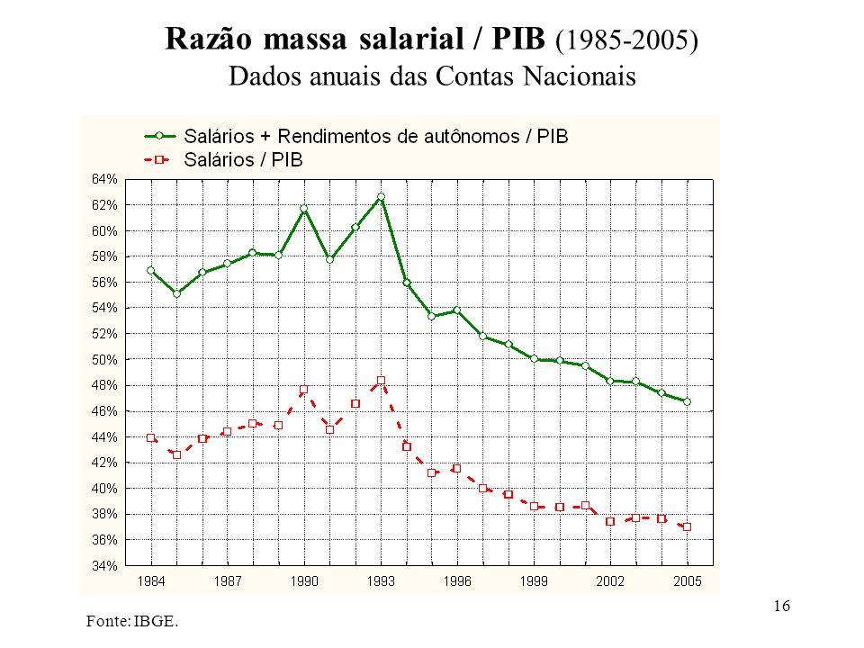 Razão massa salarial / PIB (1985-2005) Dados anuais das Contas Nacionais