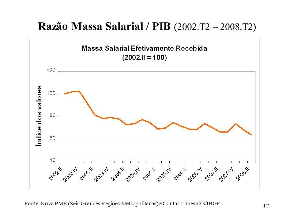 Razão Massa Salarial / PIB (2002.T2 – 2008.T2)