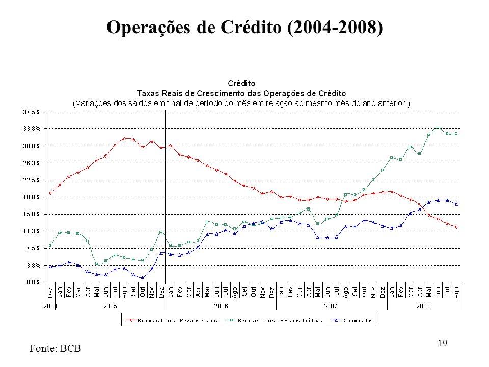 Operações de Crédito (2004-2008)