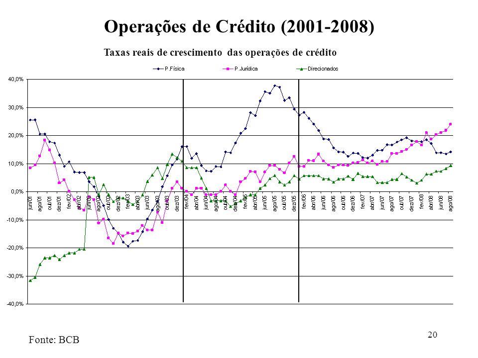 Operações de Crédito (2001-2008)