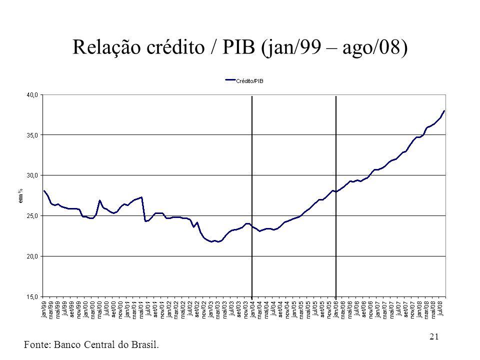 Relação crédito / PIB (jan/99 – ago/08)