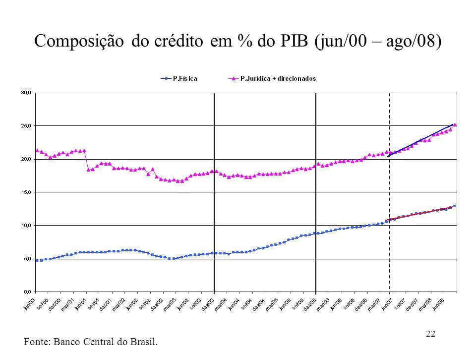 Composição do crédito em % do PIB (jun/00 – ago/08)