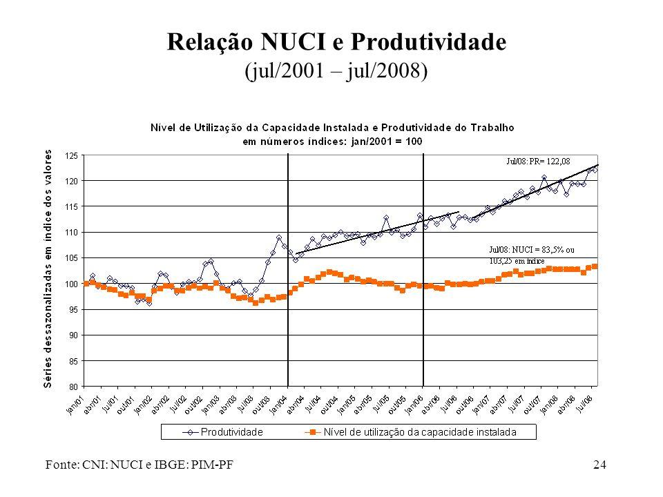 Relação NUCI e Produtividade (jul/2001 – jul/2008)